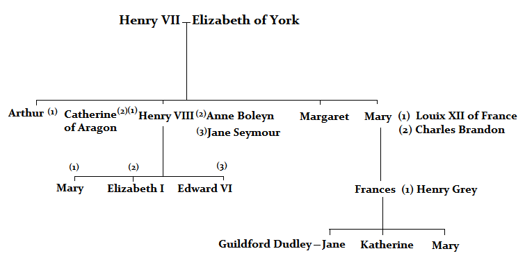 Jane Grey family tree